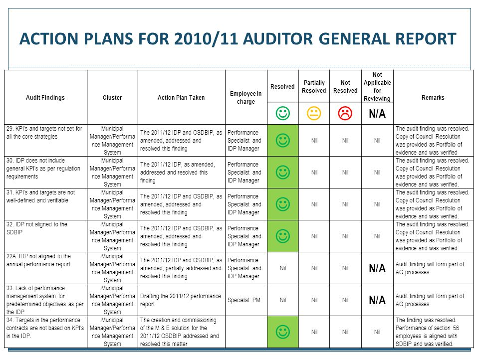 73 Audit FindingsClusterAction Plan Taken Employee in charge Resolved Partially Resolved Not Resolved Not Applicable for Reviewing Remarks  N/A 29.