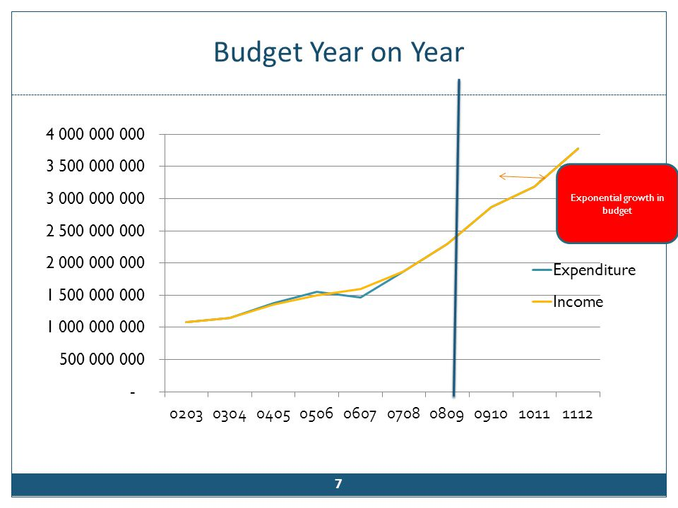 Budget Year on Year 7