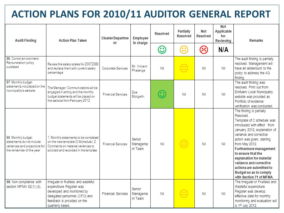 79 Audit FindingAction Plan Taken Cluster/Departme nt Employee in charge Resolved Partially Resolved Not Resolved Not Applicable for Reviewing Remarks