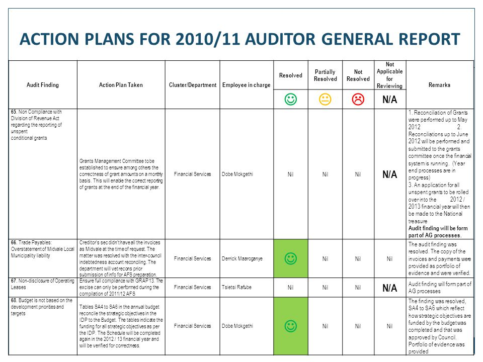 81 Audit FindingAction Plan TakenCluster/DepartmentEmployee in charge Resolved Partially Resolved Not Resolved Not Applicable for Reviewing Remarks 