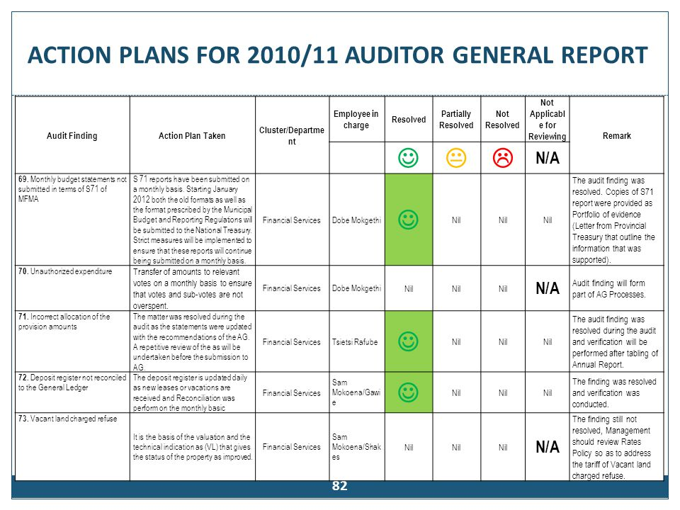 82 Audit FindingAction Plan Taken Cluster/Departme nt Employee in charge Resolved Partially Resolved Not Resolved Not Applicabl e for Reviewing Remark