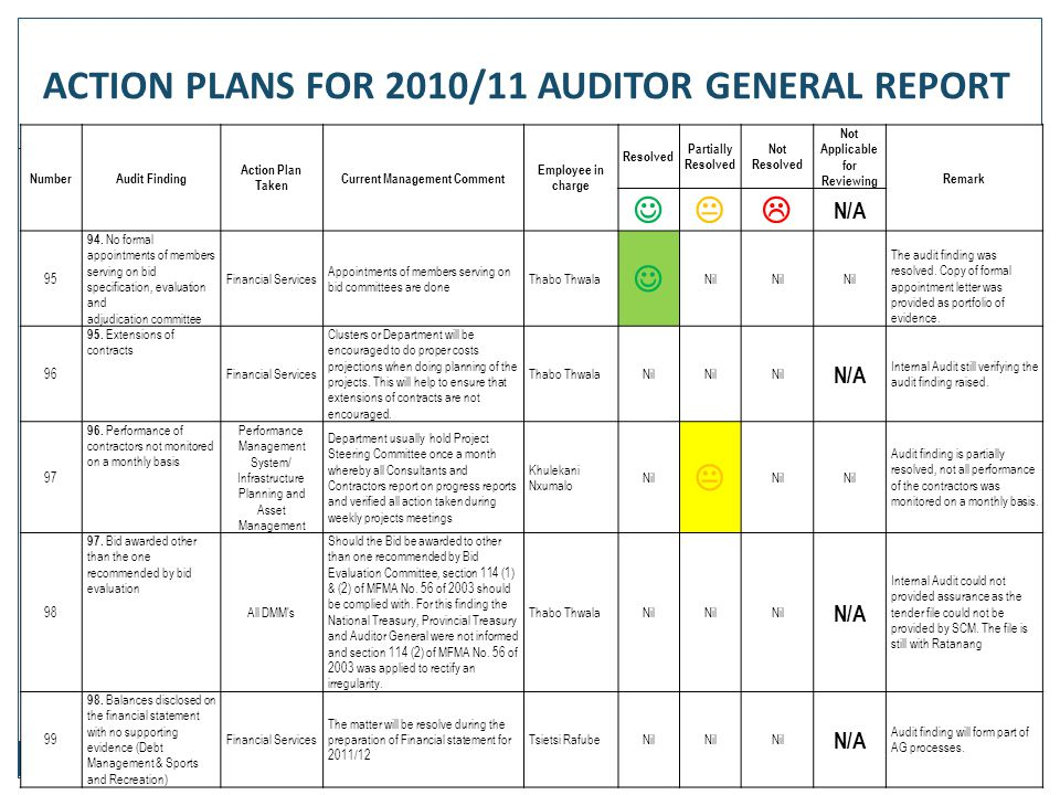 87 NumberAudit Finding Action Plan Taken Current Management Comment Employee in charge Resolved Partially Resolved Not Resolved Not Applicable for Rev
