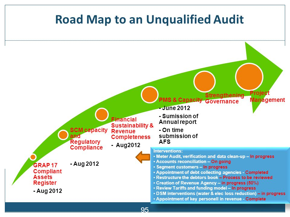 Road Map to an Unqualified Audit GRAP 17 Compliant Assets Register - Aug 2012 SCM capacity and Regulatory Compliance - Aug 2012 Financial Sustainabili