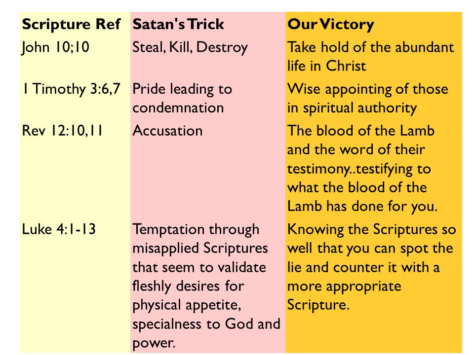 Scripture RefSatan's TrickOur Victory John 10;10Steal, Kill, DestroyTake hold of the abundant life in Christ 1 Timothy 3:6,7Pride leading to condemnat