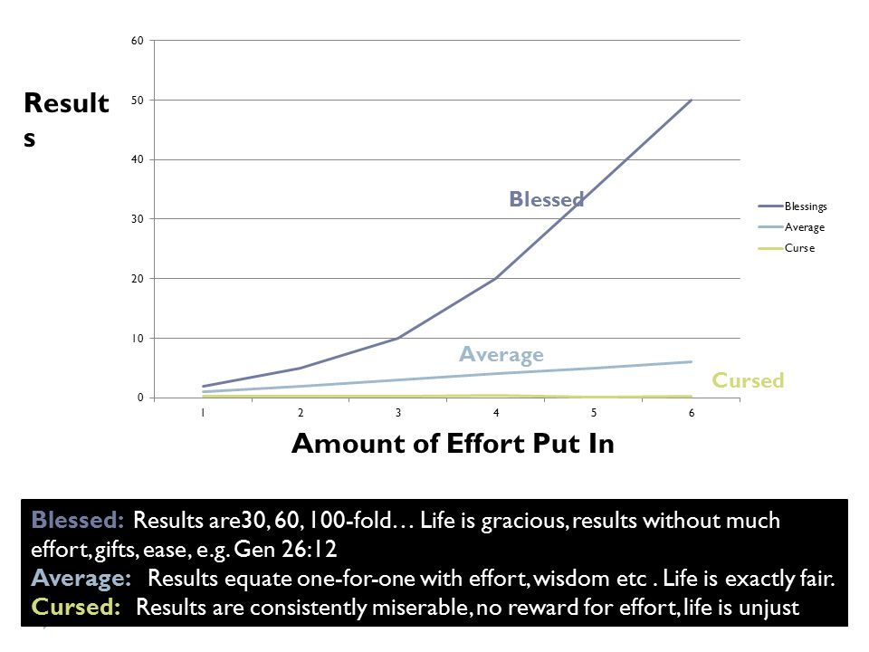 Amount of Effort Put In Result s Blessed Cursed Blessed: Results are30, 60, 100-fold… Life is gracious, results without much effort, gifts, ease, e.g.