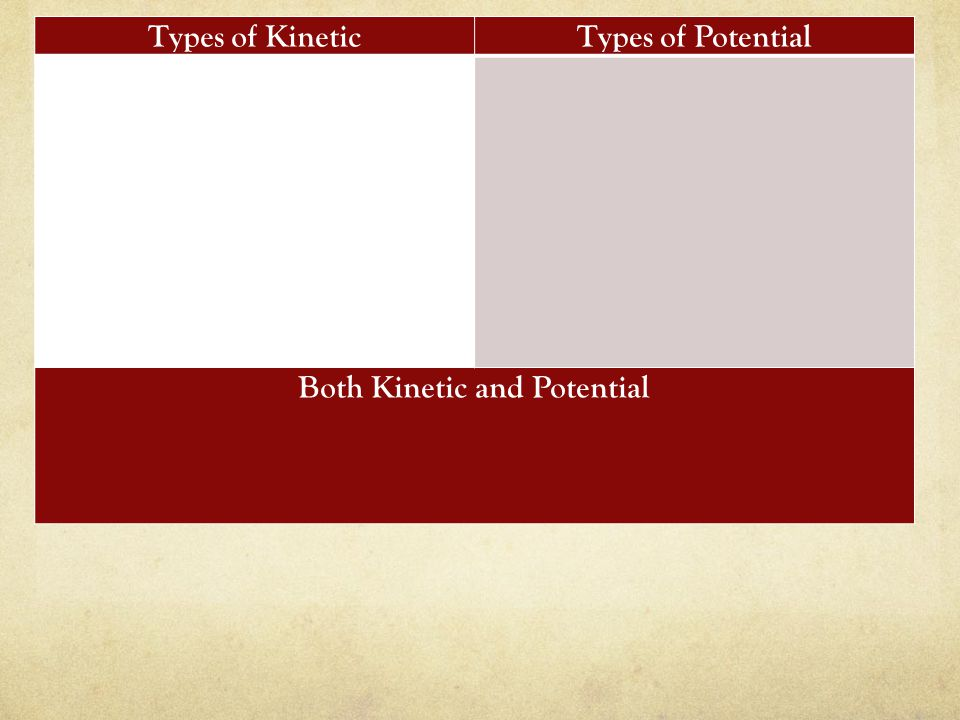 Types of KineticTypes of Potential Both Kinetic and Potential