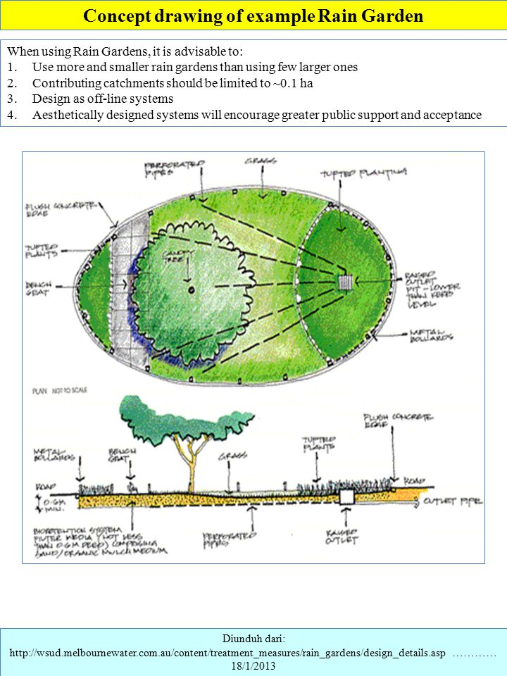 Diunduh dari: http://wsud.melbournewater.com.au/content/treatment_measures/rain_gardens/design_details.asp ………… 18/1/2013 Concept drawing of example R