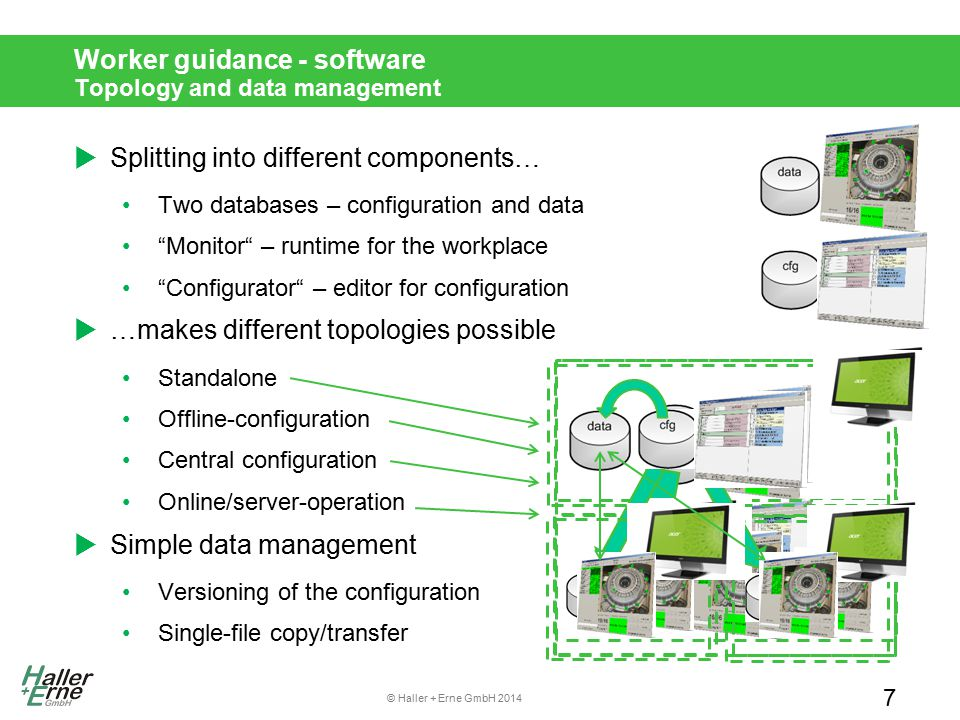 © Haller + Erne GmbH 2014 Worker guidance - software Topology and data management  Splitting into different components… Two databases – configuration
