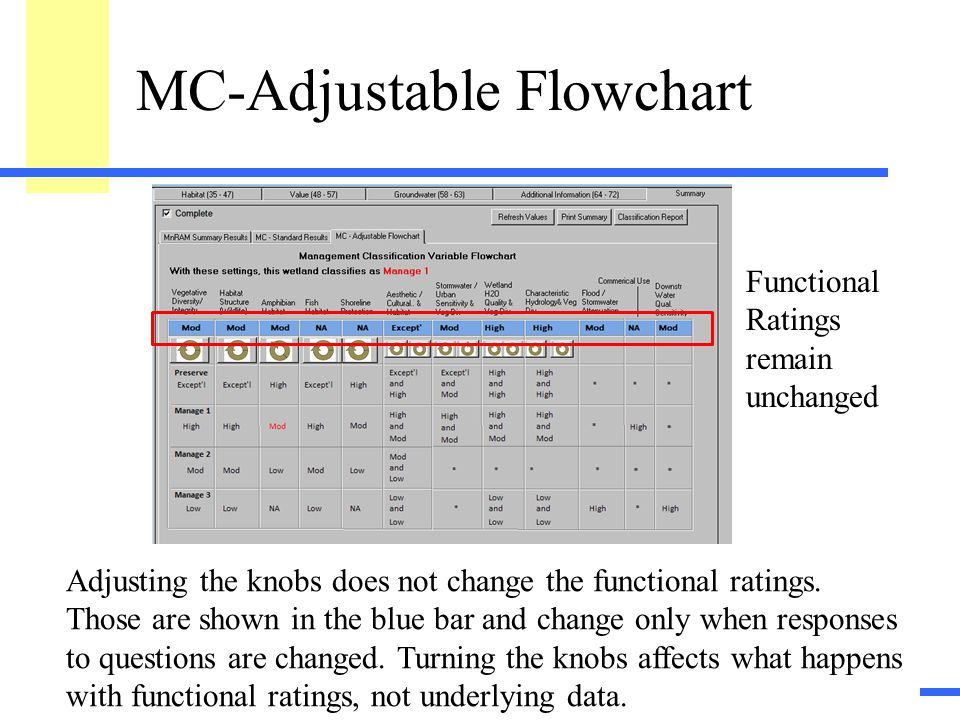 "15 MC-Adjustable Flowchart This tab shows an interactive report control that allows the user to ""loosen"" the classification criteria, so that more wet"
