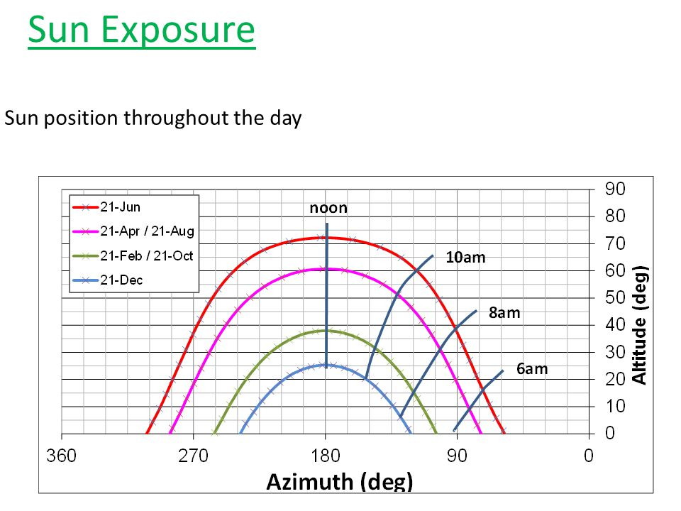 Sun Exposure Sun position throughout the day