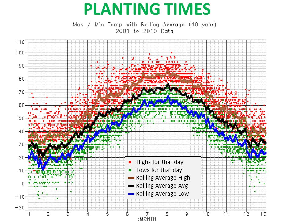 PLANTING TIMES ● Highs for that day ● Lows for that day ▬ Rolling Average High ▬ Rolling Average Avg ▬ Rolling Average Low