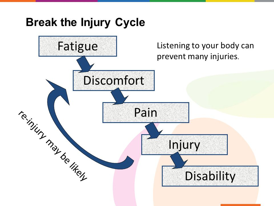 Fatigue Discomfort Pain Injury Disability Break the Injury Cycle re-injury may be likely Listening to your body can prevent many injuries.