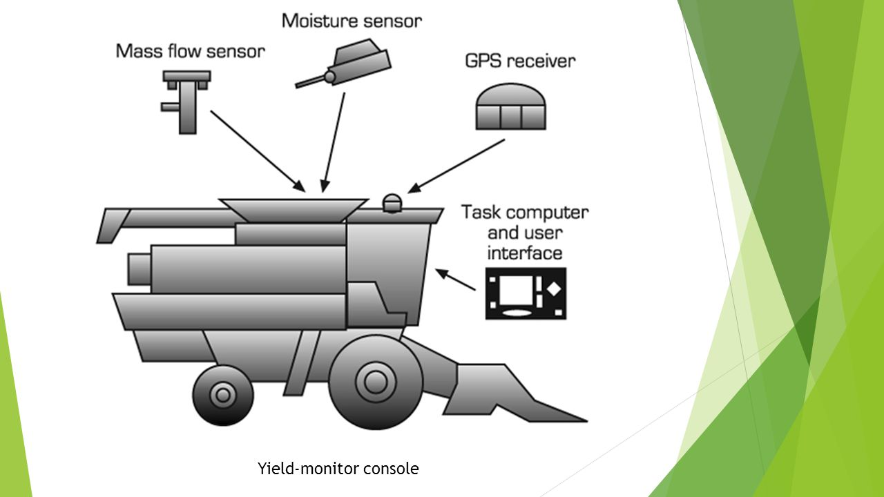 Yield-monitor console