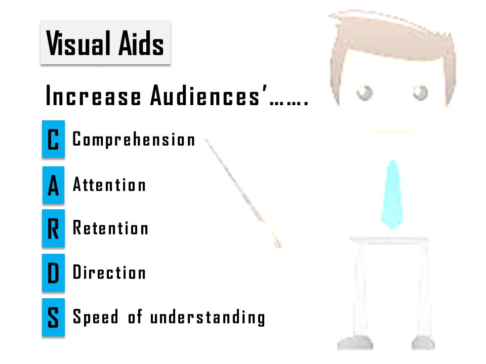 Visual Aids C C A A R R D D Attention Retention Direction S S Speed of understanding Comprehension Increase Audiences'…….