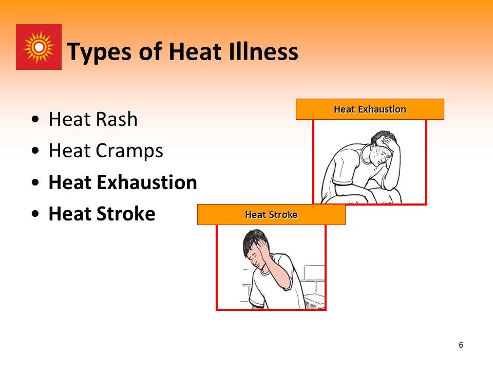Types of Heat Illness Heat Rash Heat Cramps Heat Exhaustion Heat Stroke 6 Heat Exhaustion Heat Stroke