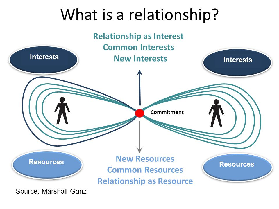 Relationship as Interest Common Interests New Interests New Resources Common Resources Relationship as Resource Interests Resources Commitment Interests Resources What is a relationship.