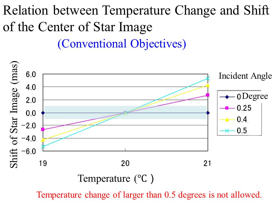 Relation between Temperature Change and Shift of the Center of Star Image (Conventional Objectives) Temperature ( ℃) Shift of Star Image (mas) Incident Angle Temperature change of larger than 0.5 degrees is not allowed.
