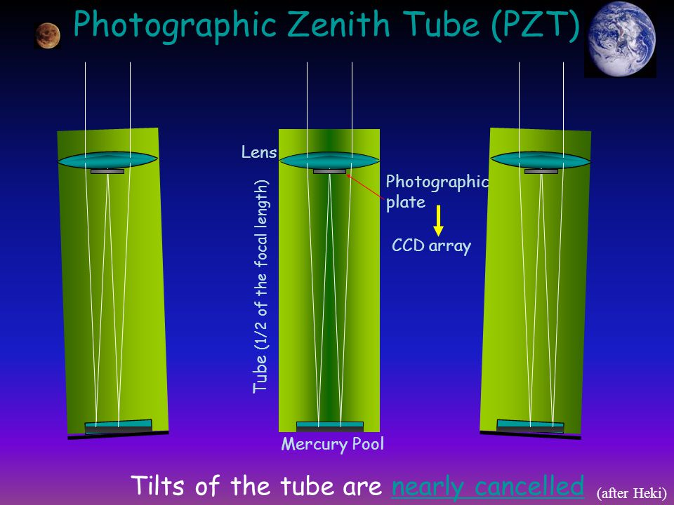 Photographic Zenith Tube (PZT) Mercury Pool Lens CCD array Tilts of the tube are nearly cancelled Tube (1/2 of the focal length) (after Heki) Photographic plate