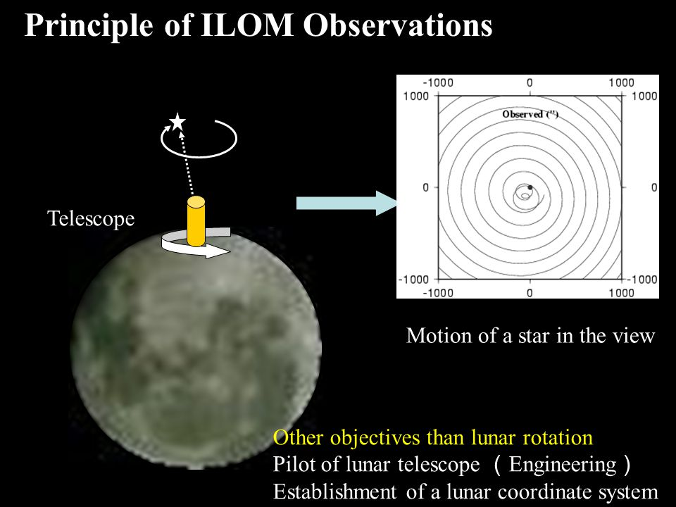 Telescope Motion of a star in the view Principle of ILOM Observations Other objectives than lunar rotation Pilot of lunar telescope ( Engineering ) Establishment of a lunar coordinate system