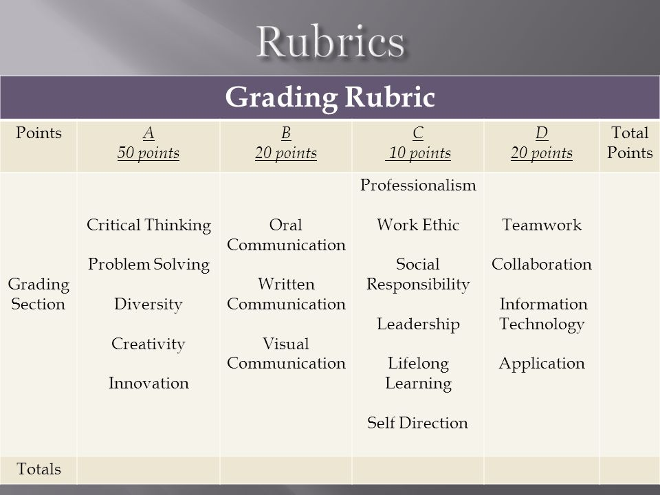 Grading Rubric Points A 50 points B 20 points C 10 points D 20 points Total Points Grading Section Critical Thinking Problem Solving Diversity Creativity Innovation Oral Communication Written Communication Visual Communication Professionalism Work Ethic Social Responsibility Leadership Lifelong Learning Self Direction Teamwork Collaboration Information Technology Application Totals