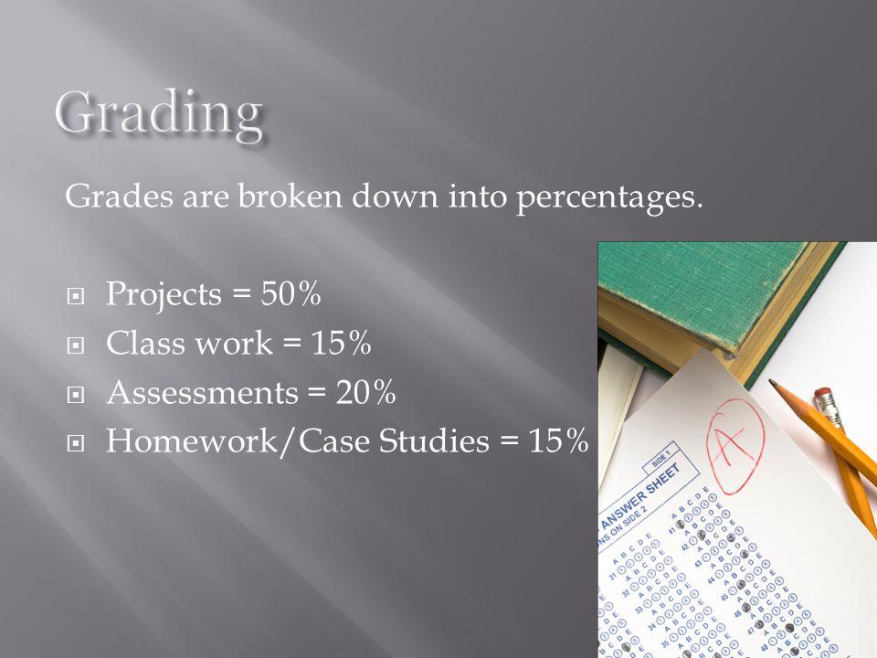 Grades are broken down into percentages.