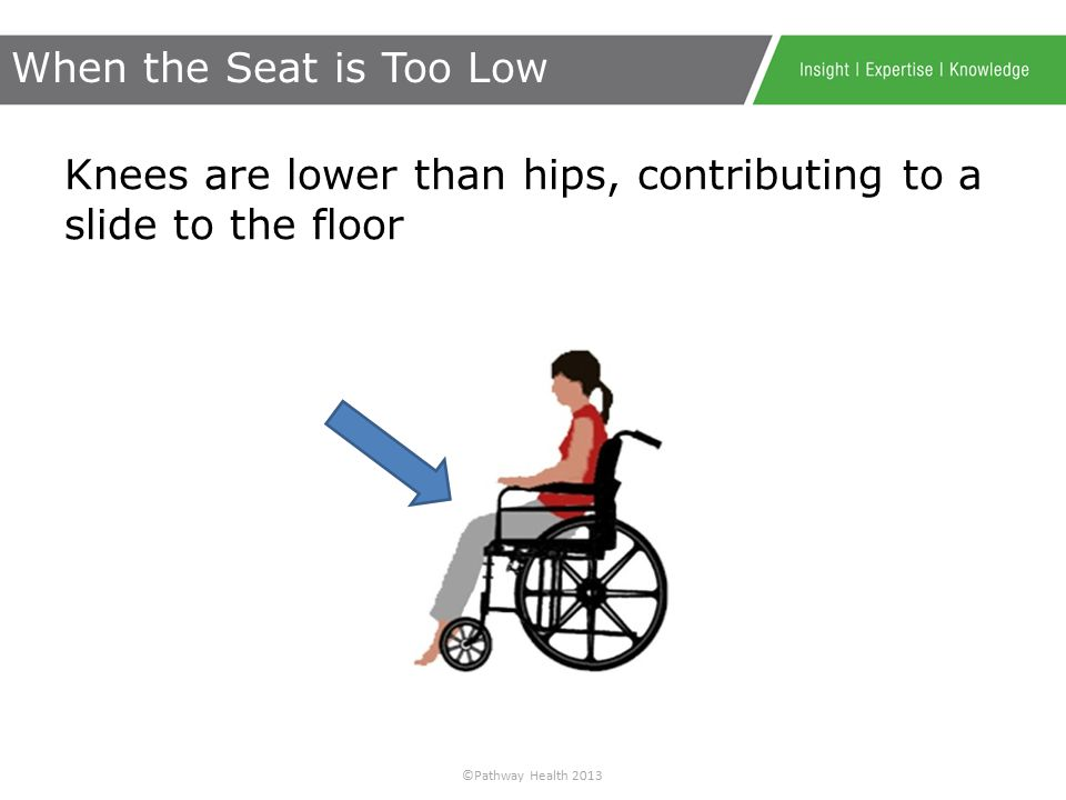 ©Pathway Health 2013 Knees are higher than hips placing pressure on the coccyx When the Seat is Too Low