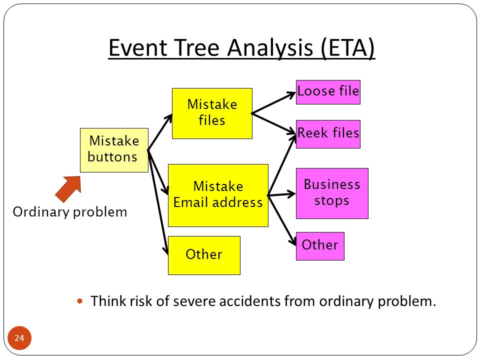 Event Tree Analysis (ETA) Mistake files Mistake buttons Business stops Mistake Email address Other Loose file Reek files Other 24 Ordinary problem Think risk of severe accidents from ordinary problem.