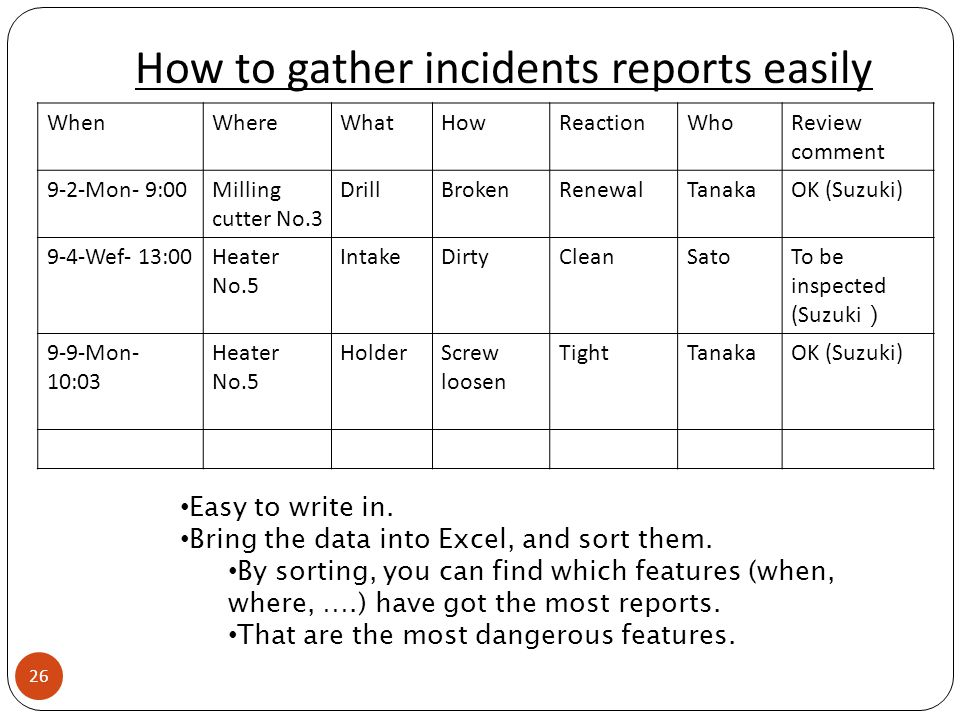 How to gather incidents reports easily 26 WhenWhereWhatHowReactionWhoReview comment 9-2-Mon- 9:00Milling cutter No.3 DrillBrokenRenewalTanakaOK (Suzuki) 9-4-Wef- 13:00Heater No.5 IntakeDirtyCleanSatoTo be inspected (Suzuki ) 9-9-Mon- 10:03 Heater No.5 HolderScrew loosen TightTanakaOK (Suzuki) Easy to write in.