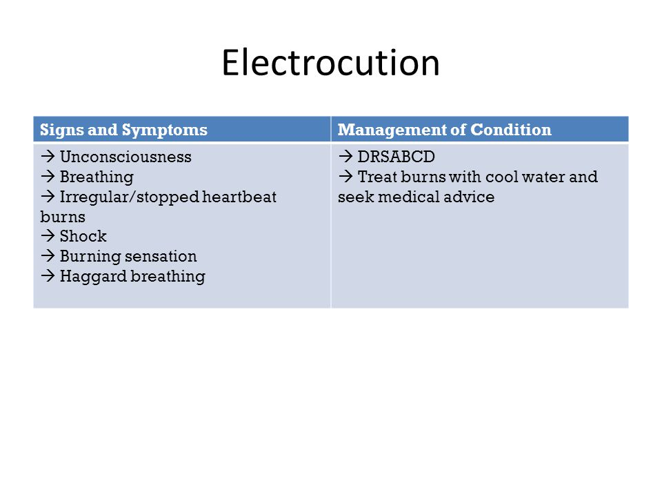 Electrocution Signs and SymptomsManagement of Condition  Unconsciousness  Breathing  Irregular/stopped heartbeat burns  Shock  Burning sensation  Haggard breathing  DRSABCD  Treat burns with cool water and seek medical advice