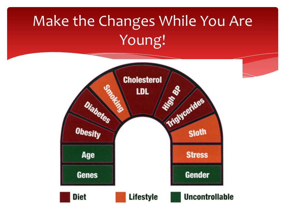 Make the Changes While You Are Young!