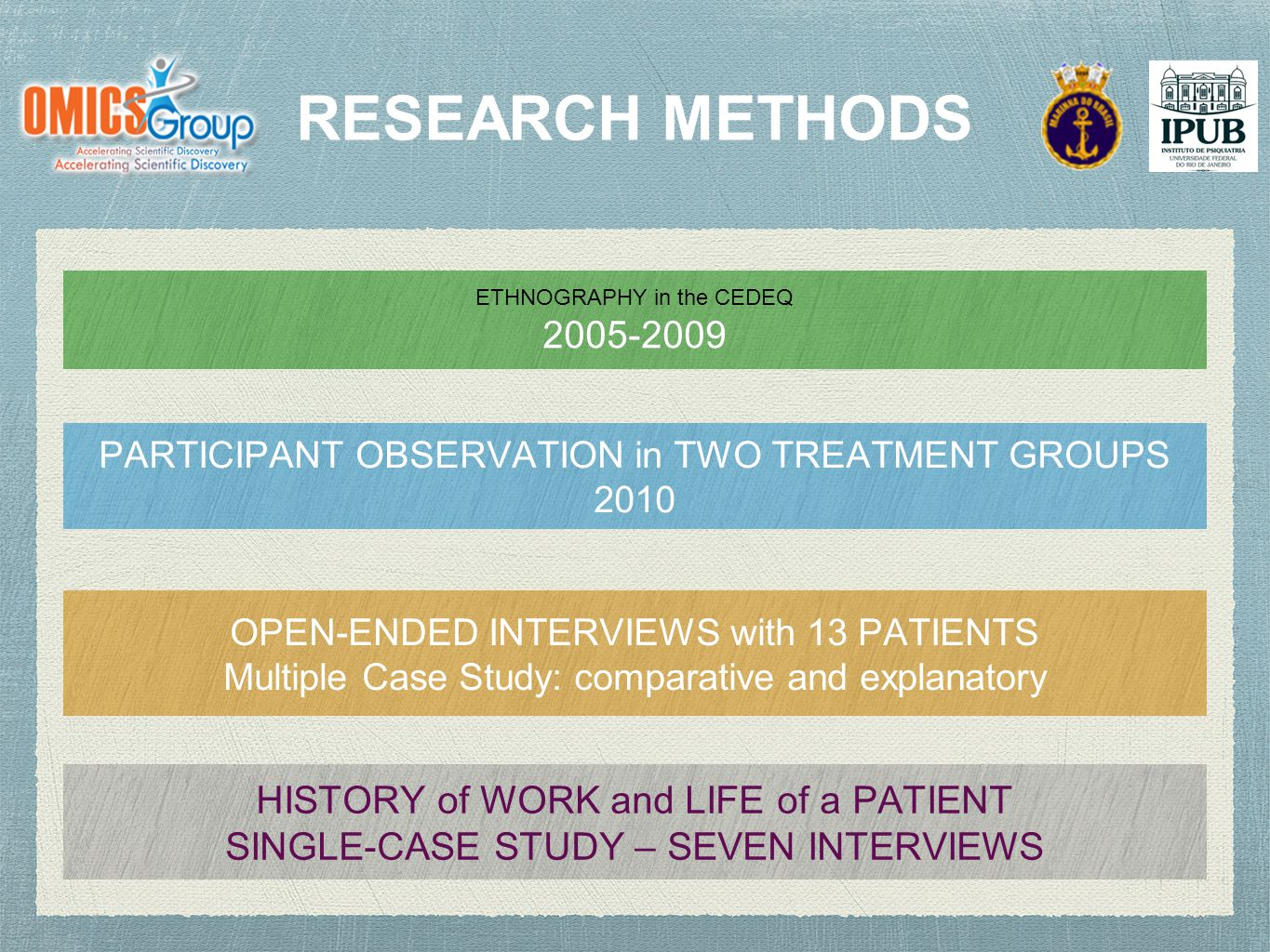 RESEARCH METHODS ETHNOGRAPHY in the CEDEQ 2005-2009 PARTICIPANT OBSERVATION in TWO TREATMENT GROUPS 2010 OPEN-ENDED INTERVIEWS with 13 PATIENTS Multiple Case Study: comparative and explanatory HISTORY of WORK and LIFE of a PATIENT SINGLE-CASE STUDY – SEVEN INTERVIEWS