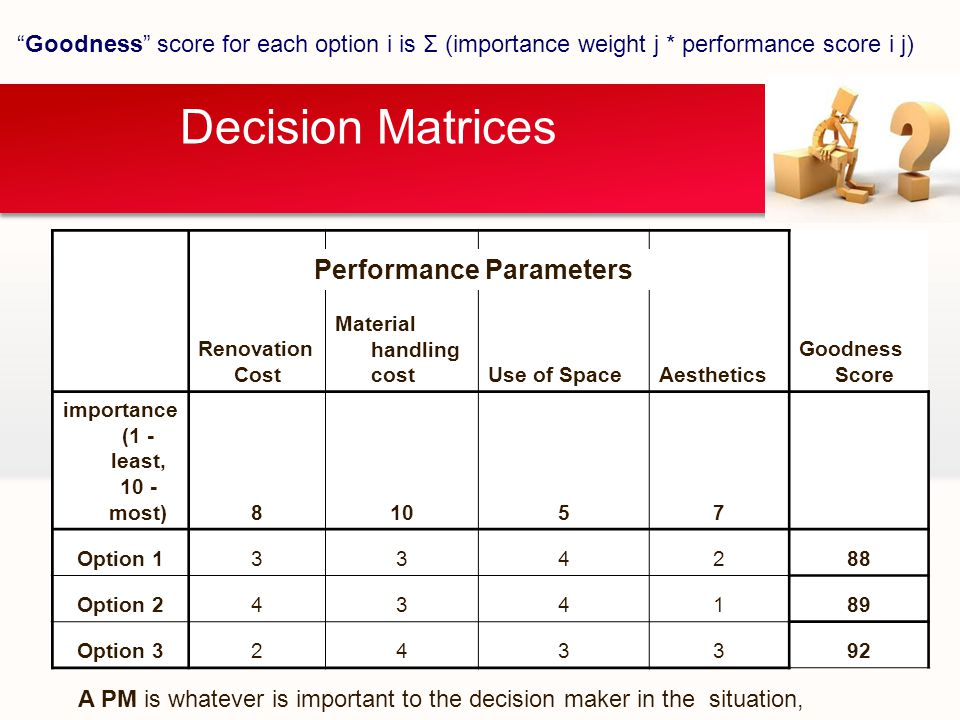 Decision Matrices Goodness score for each option i is Σ (importance weight j * performance score i j) Renovation Cost Material handling costUse of SpaceAesthetics Goodness Score importance (1 - least, 10 - most)81057 Option 1334288 Option 2434189 Option 3243392 Performance Parameters A PM is whatever is important to the decision maker in the situation,