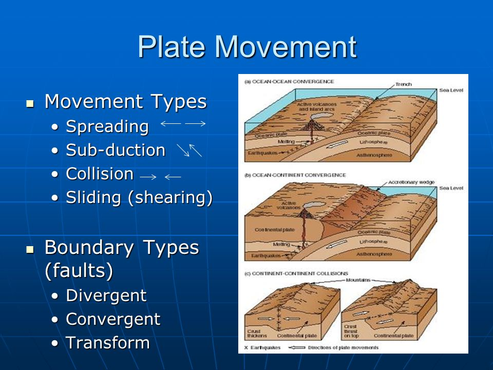 Plate Movement Movement Types Movement Types Spreading Sub-duction Collision Sliding (shearing) Boundary Types (faults) Boundary Types (faults) Diverg