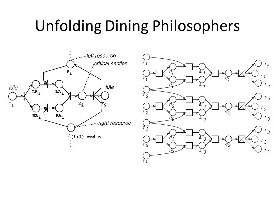 Unfolding Dining Philosophers