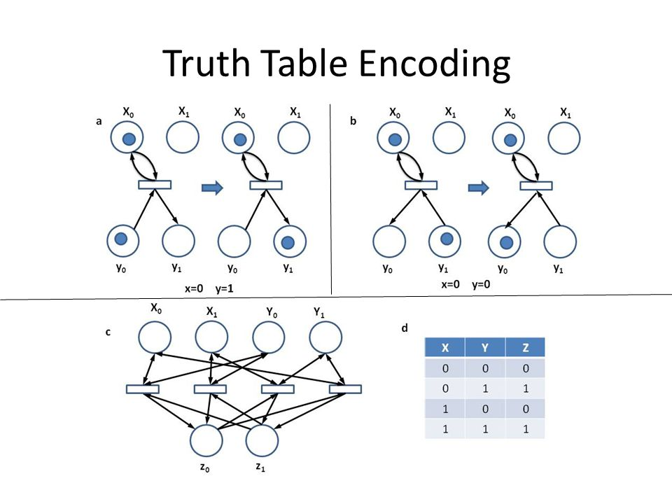 Truth Table Encoding
