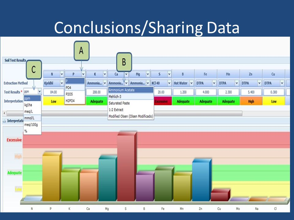 Conclusions/Sharing Data