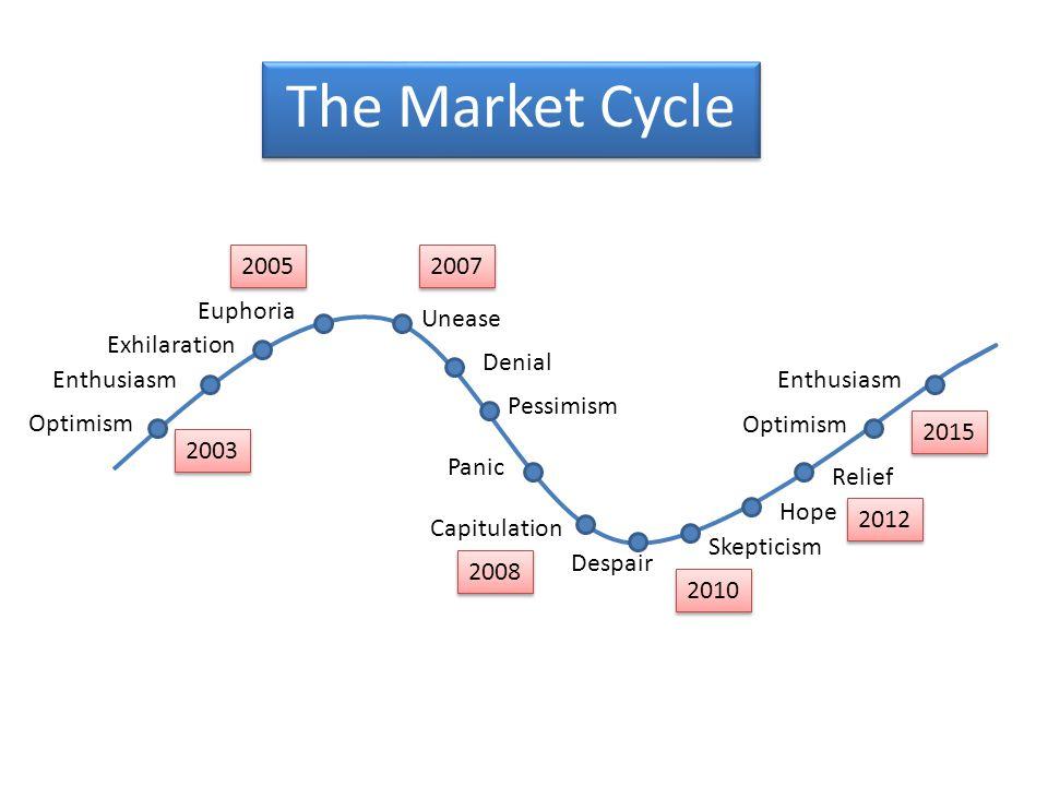 Euphoria Denial Despair Hope Skepticism Optimism Enthusiasm Exhilaration Unease Pessimism Panic Capitulation Relief Optimism Enthusiasm The Market Cycle 2005 2008 2010 2015 2007 2012 2003