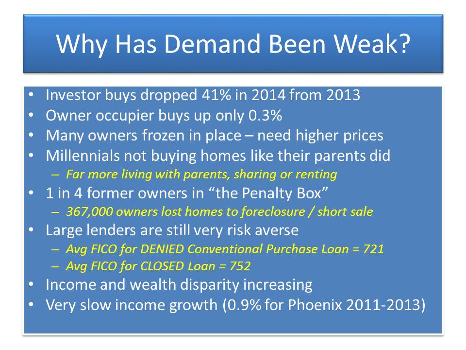 Why Has Demand Been Weak.