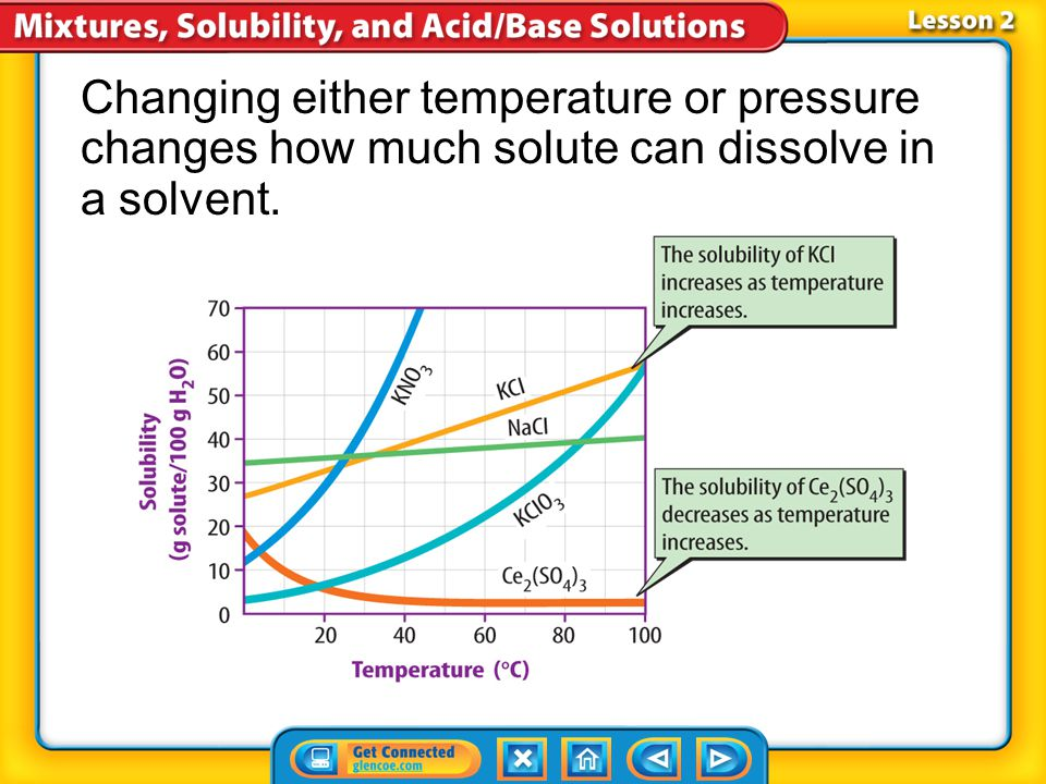 Lesson 2-6 A saturated solution is a solution that contains the maximum amount of solute the solution can hold at a given temperature and pressure.sat