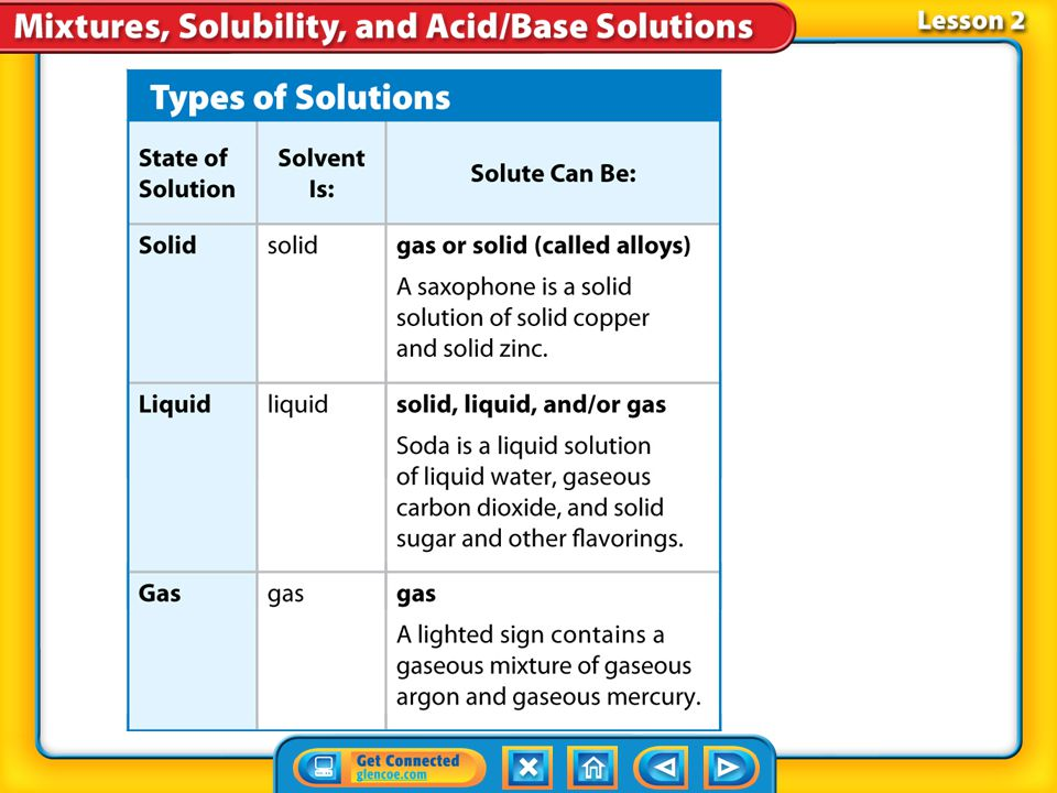 Lesson 2-2 Solutions can exist in all three states of matter—solid, liquid, or gas. The state of the solvent, because it exists in the greatest quanti