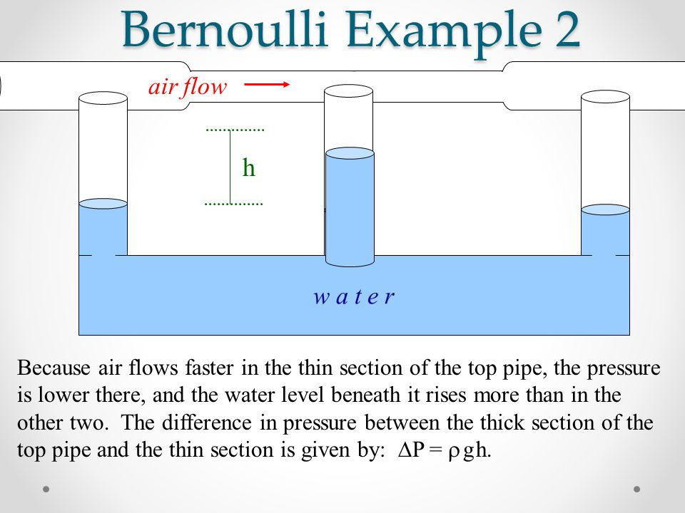 Bernoulli Example 2 Because air flows faster in the thin section of the top pipe, the pressure is lower there, and the water level beneath it rises more than in the other two.
