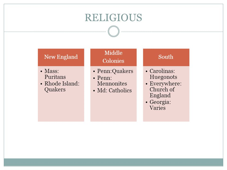 RELIGIOUS New England Mass: Puritans Rhode Island: Quakers Middle Colonies Penn:Quakers Penn: Mennonites Md: Catholics South Carolinas: Huegonots Everywhere: Church of England Georgia: Varies