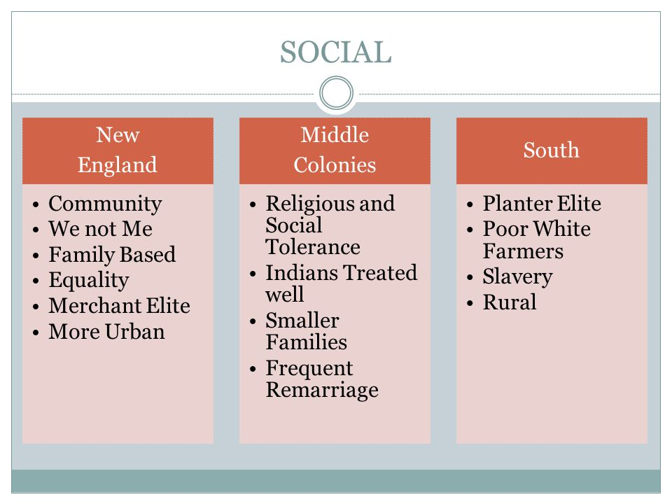 SOCIAL New England Community We not Me Family Based Equality Merchant Elite More Urban Middle Colonies Religious and Social Tolerance Indians Treated well Smaller Families Frequent Remarriage South Planter Elite Poor White Farmers Slavery Rural