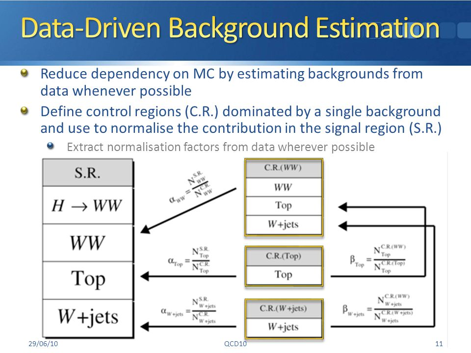 Reduce dependency on MC by estimating backgrounds from data whenever possible Define control regions (C.R.) dominated by a single background and use to normalise the contribution in the signal region (S.R.) Extract normalisation factors from data wherever possible 29/06/10QCD1011