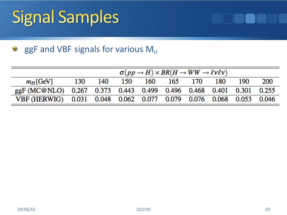 ggF and VBF signals for various M H 29/06/10QCD1020