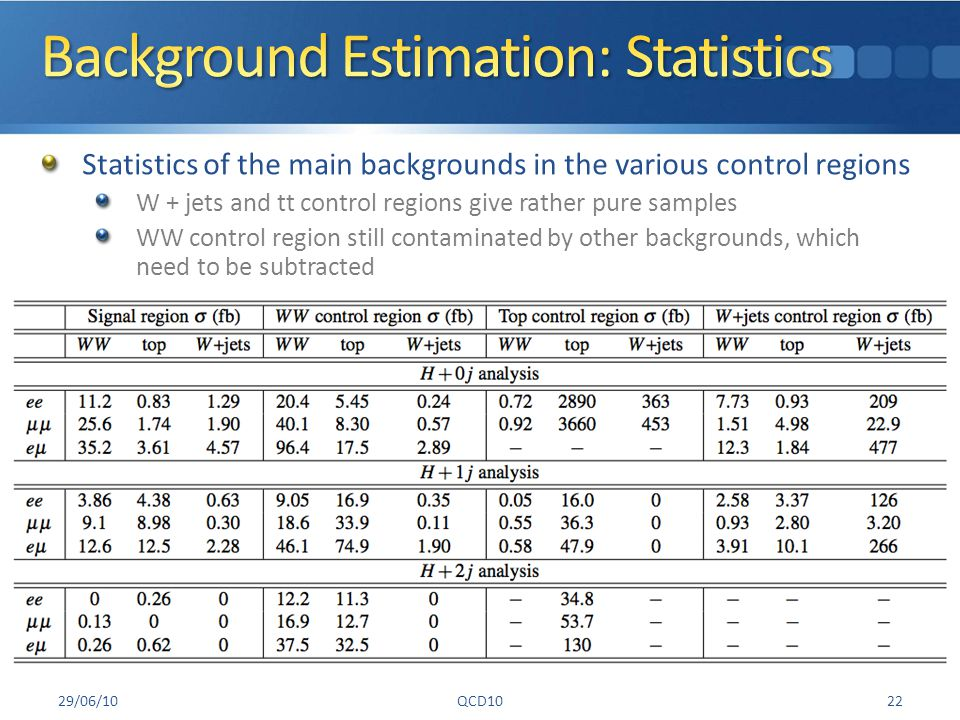 Statistics of the main backgrounds in the various control regions W + jets and tt control regions give rather pure samples WW control region still contaminated by other backgrounds, which need to be subtracted 29/06/10QCD1022
