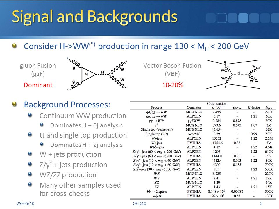 Background Processes: Continuum WW production Dominates H + 0j analysis tt and single top production Dominates H + 2j analysis W + jets production Z/γ * + jets production WZ/ZZ production Many other samples used for cross-checks 29/06/10QCD103 Consider H->WW (*) production in range 130 < M H < 200 GeV Vector Boson Fusion (VBF) gluon Fusion (ggF) 10-20% Dominant