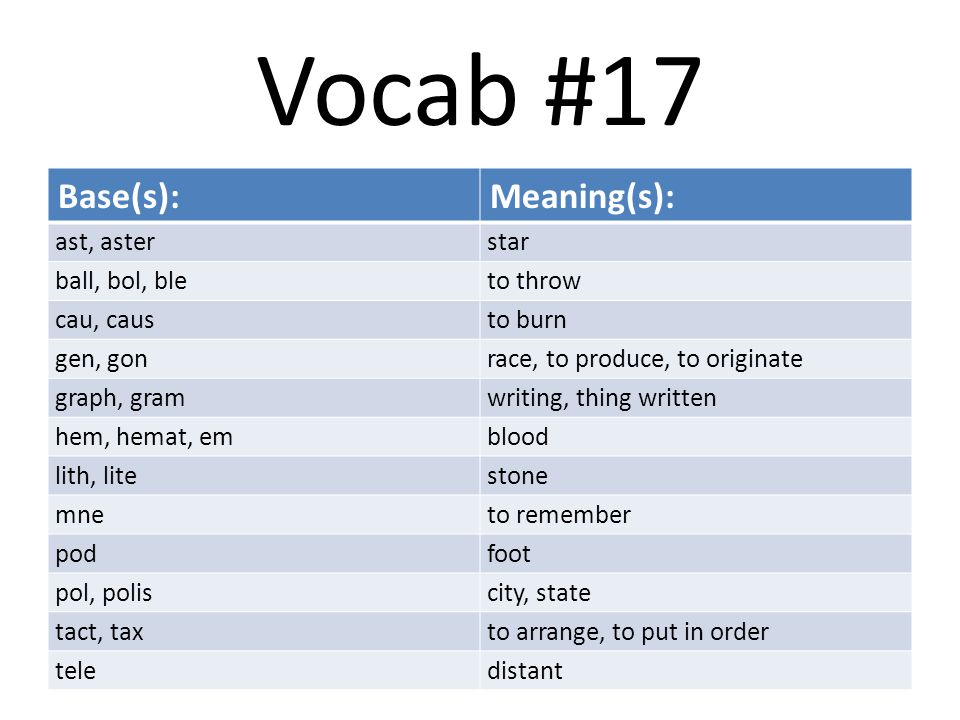 Vocab #17 Base(s):Meaning(s): ast, asterstar ball, bol, bleto throw cau, causto burn gen, gonrace, to produce, to originate graph, gramwriting, thing written hem, hemat, emblood lith, litestone mneto remember podfoot pol, poliscity, state tact, taxto arrange, to put in order teledistant