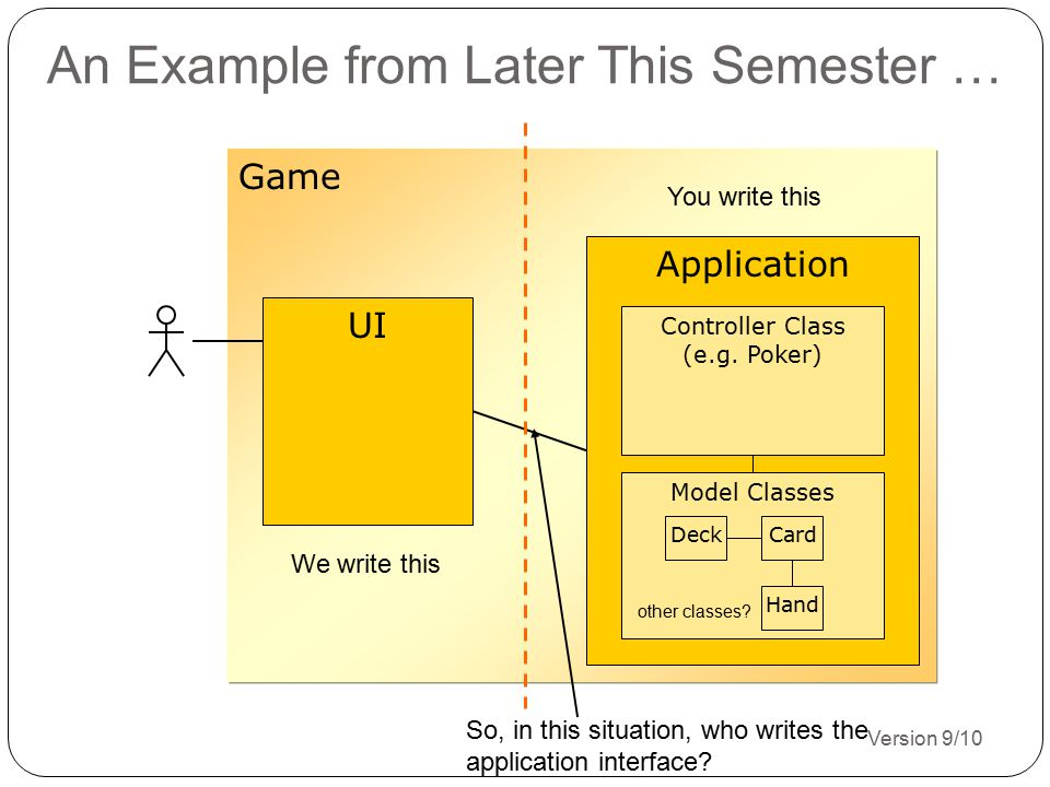 Version 9/10 13 Game Application Controller Class (e.g. Poker) An Example from Later This Semester … UI Model Classes CardDeck Hand other classes? We