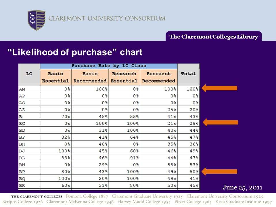 """June 25, 2011 The Claremont Colleges Library """"Likelihood of purchase"""" chart"""